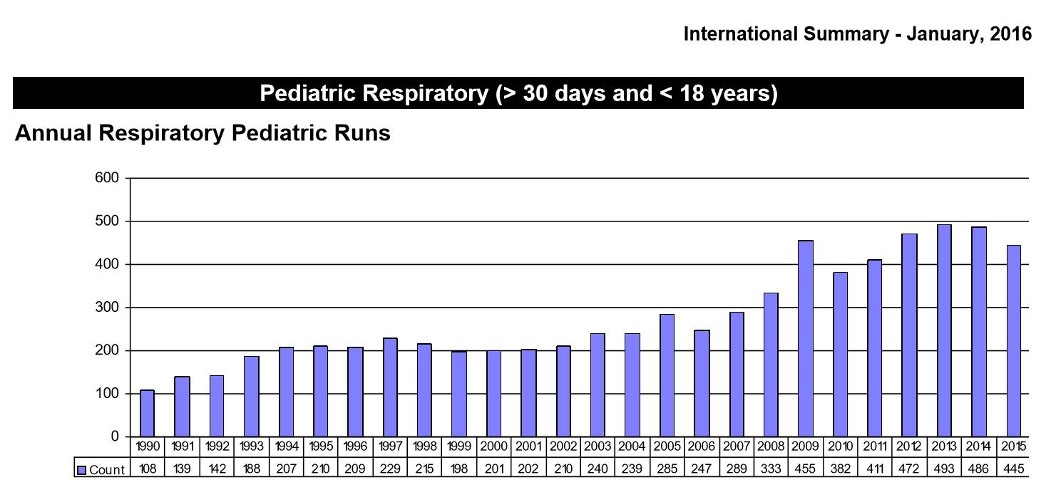 Extracorporeal life support pediatric surgery nat these data demonstrate the yearly pediatric respiratory failure cases placed on ecls per the elso registry note the peak in 2009 at the time of the h1n1 geenschuldenfo Gallery