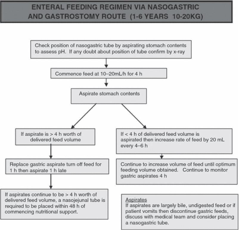 Sample gastric feeding protocol for patients aged 1-6 years. (from Meyer et al, Journal of Human Nutrition and Dietetics, 22: 428-436, 2009.