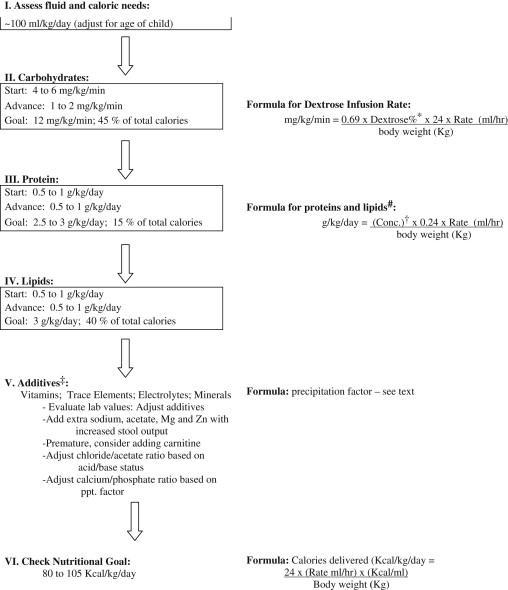 parenteral nutrition algorithm